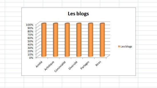 Statistiques des blogs